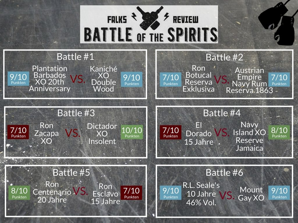 Battle of the Spirits