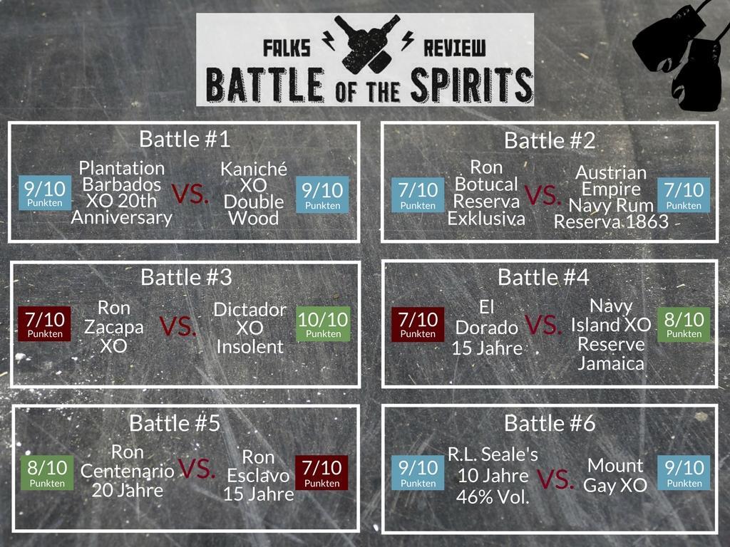 Battle of the Spirits