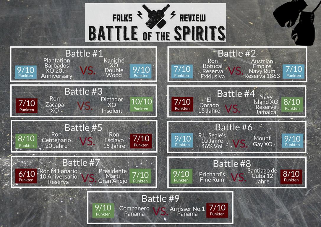 K1024_Die Ergebnisse der vergangenen Battles(4)